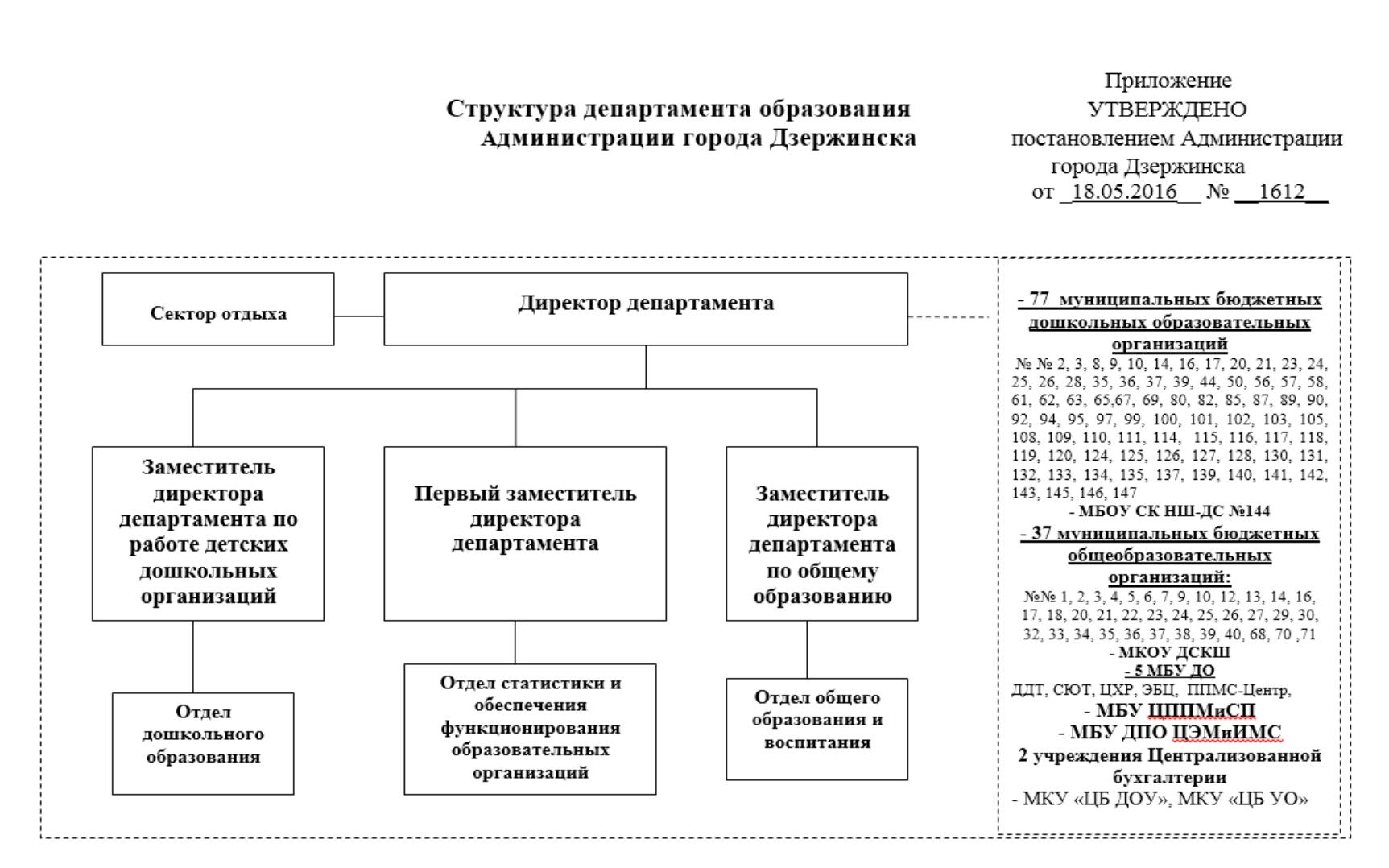 кто подписывает должностные инструкции руководителям структурных подразделений